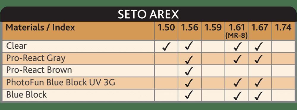 SETO Arex Upgraded Single Vision Lens for Optimised Vision