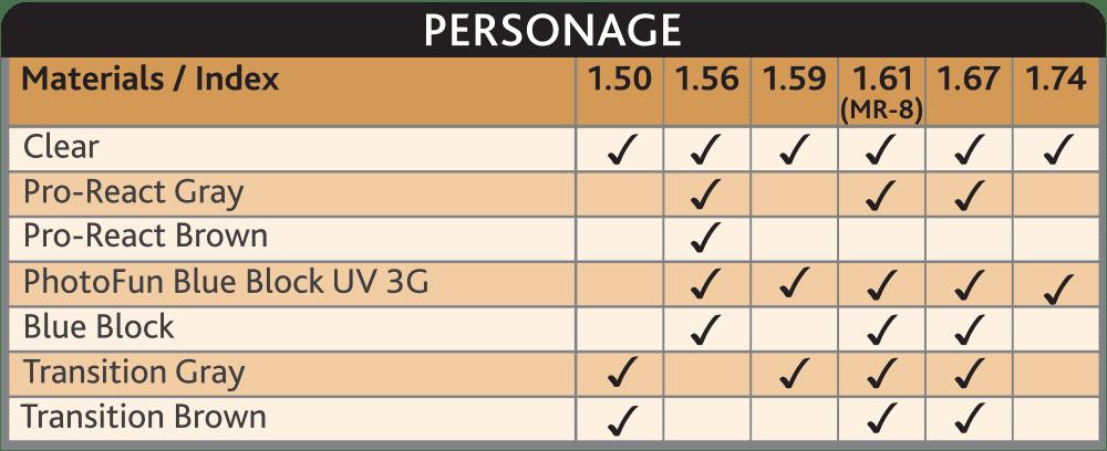 Seto Personage Personalised Digital Lenses for Precise Vision