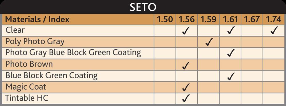 Seto Single Vision Lens for Better Vision